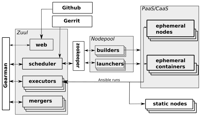 CI/CD workflow offered by Zuul/Nodepool on Software Factory